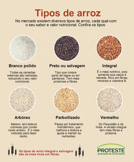 Slim consultoria e assessoria em nutri o setembro 2014 for Cocinar 6 tipos de arroz
